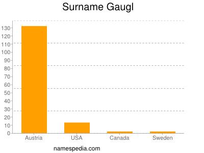 Surname Gaugl