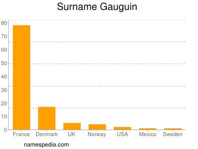 Surname Gauguin