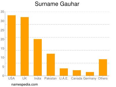 Surname Gauhar