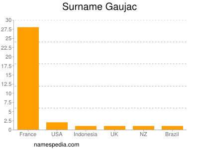 Surname Gaujac