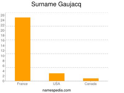 Surname Gaujacq