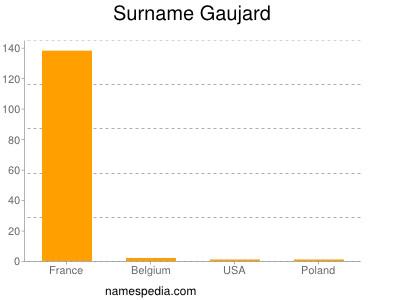 Surname Gaujard