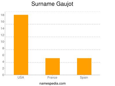 Surname Gaujot