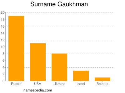 Surname Gaukhman
