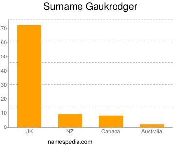 Surname Gaukrodger