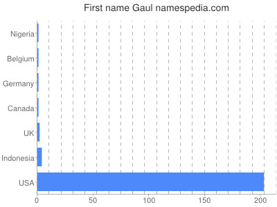 Given name Gaul