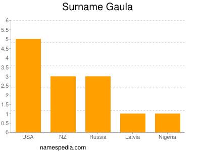 Surname Gaula