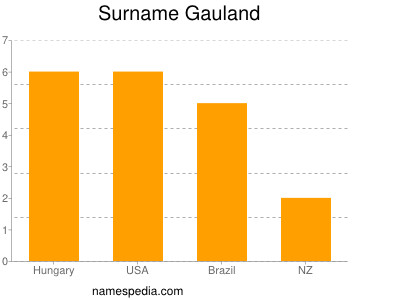Surname Gauland
