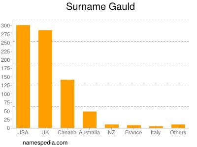Surname Gauld