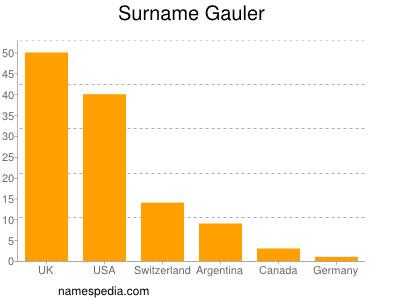 Surname Gauler