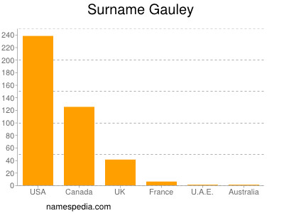 Surname Gauley