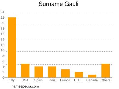 Surname Gauli