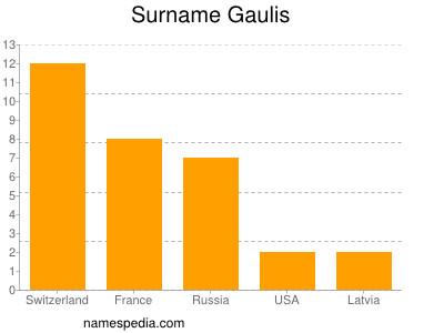Surname Gaulis