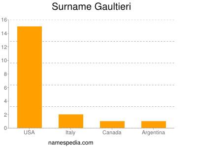 Surname Gaultieri