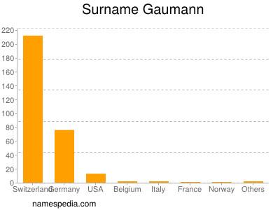 Surname Gaumann