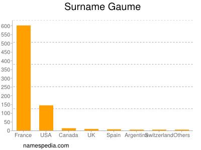 Surname Gaume