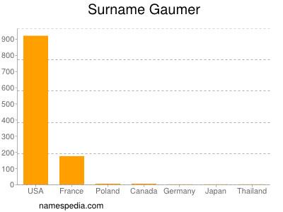Surname Gaumer