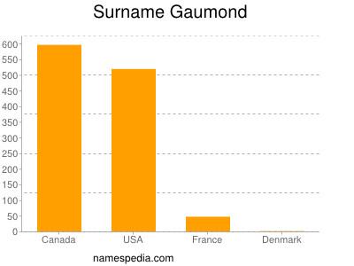 Surname Gaumond