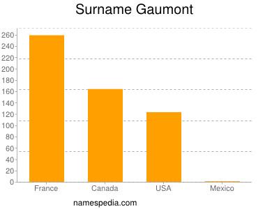 Surname Gaumont