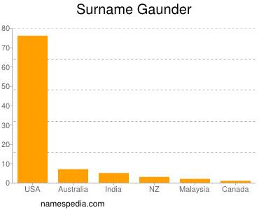 Surname Gaunder