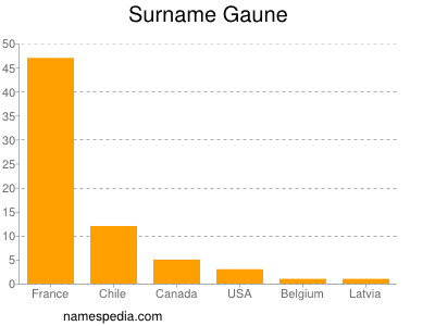 Surname Gaune
