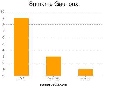 Surname Gaunoux