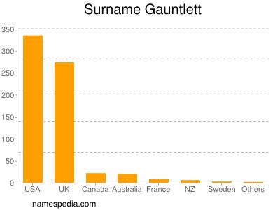 Surname Gauntlett