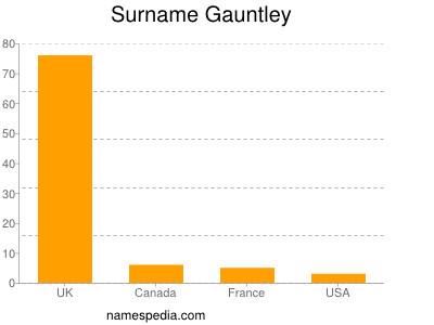 Surname Gauntley