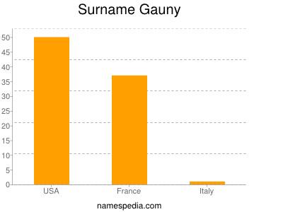 Surname Gauny