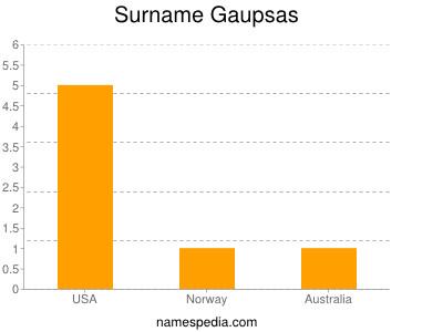 Surname Gaupsas