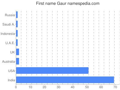 Given name Gaur