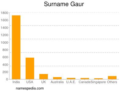 Surname Gaur