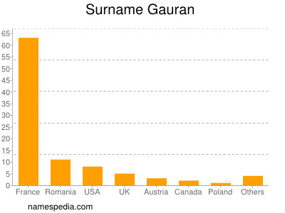 Surname Gauran
