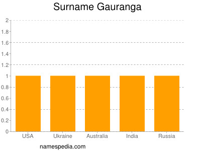 Surname Gauranga
