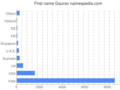 Given name Gaurav