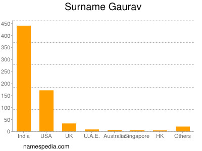 Surname Gaurav