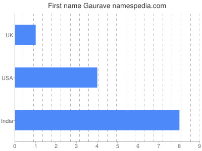 Given name Gaurave