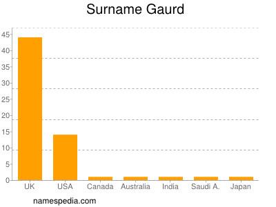 Surname Gaurd