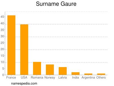 Surname Gaure
