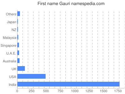 Given name Gauri