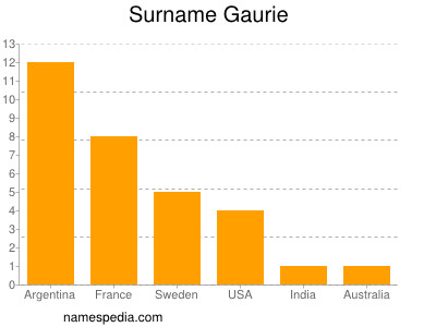 Surname Gaurie