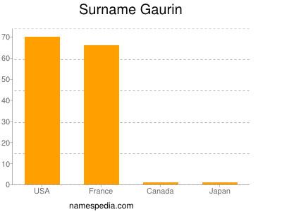 Surname Gaurin