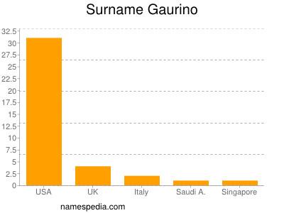 Surname Gaurino