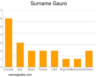 Surname Gauro