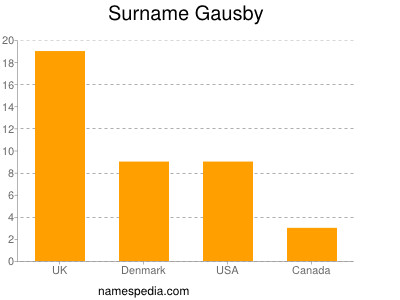 Surname Gausby