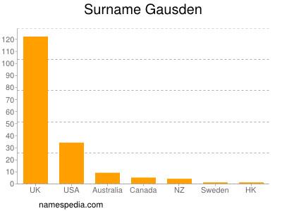 Surname Gausden