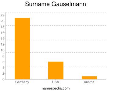 Surname Gauselmann