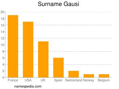 Surname Gausi