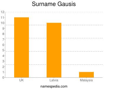 Surname Gausis
