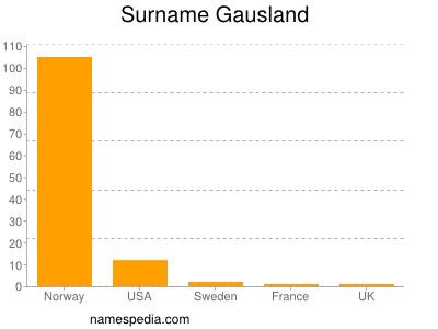 Surname Gausland